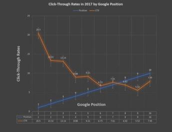 Dicas para aumentar o CTR no Google